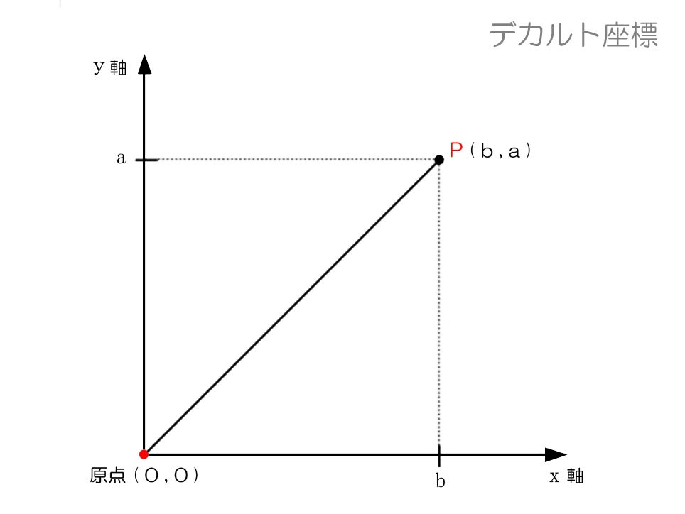 デカルト図 - 1 L